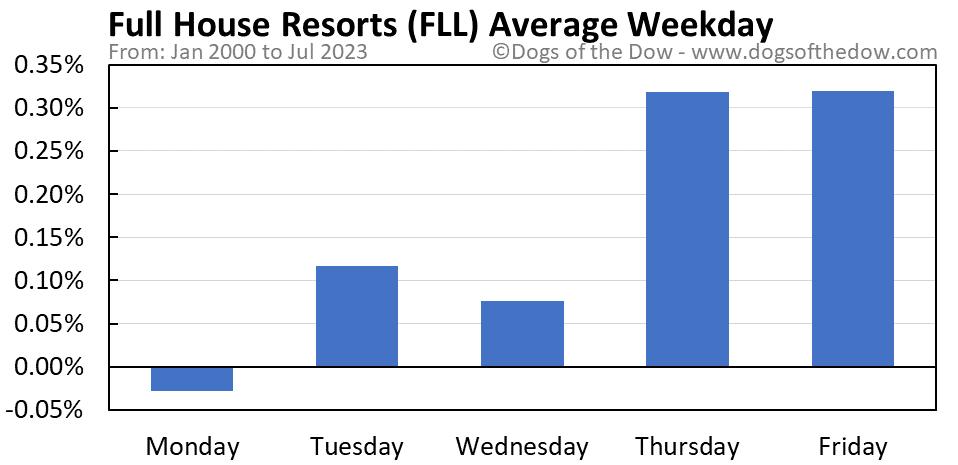 FLL average weekday chart