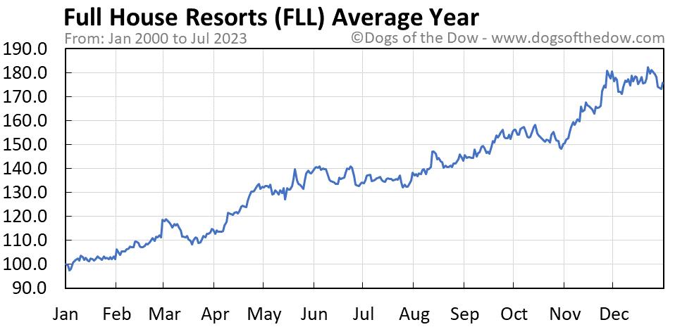 FLL average year chart