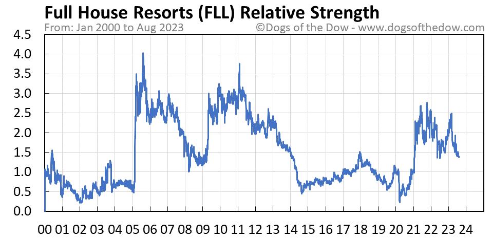 FLL relative strength chart