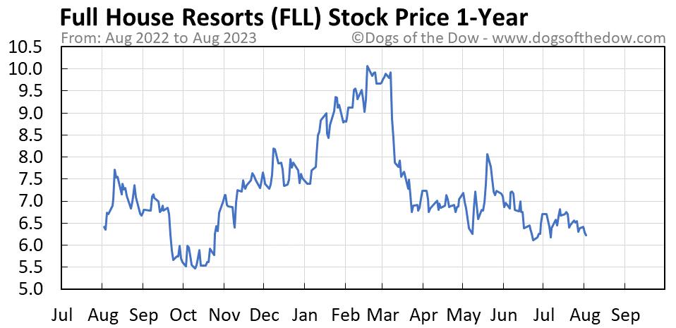 FLL 1-year stock price chart