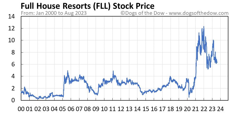 FLL stock price chart