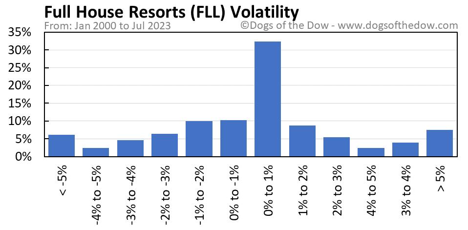 FLL volatility chart