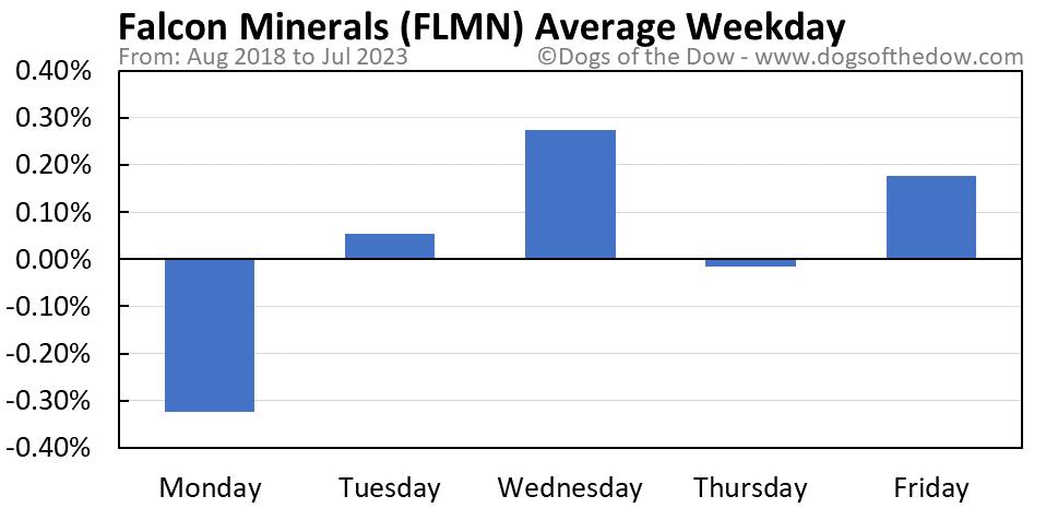 FLMN average weekday chart