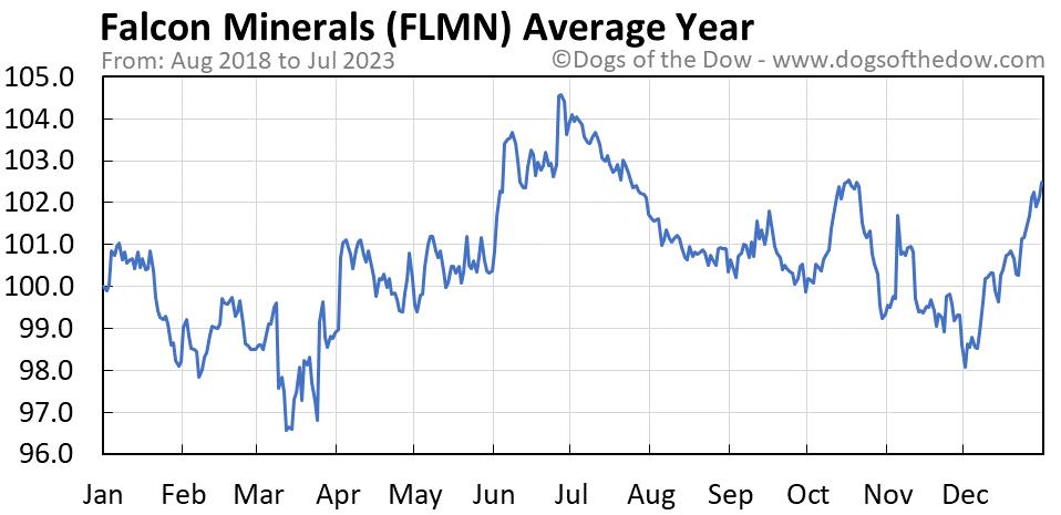 FLMN average year chart