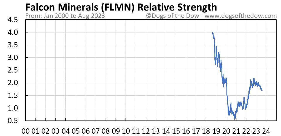 FLMN relative strength chart