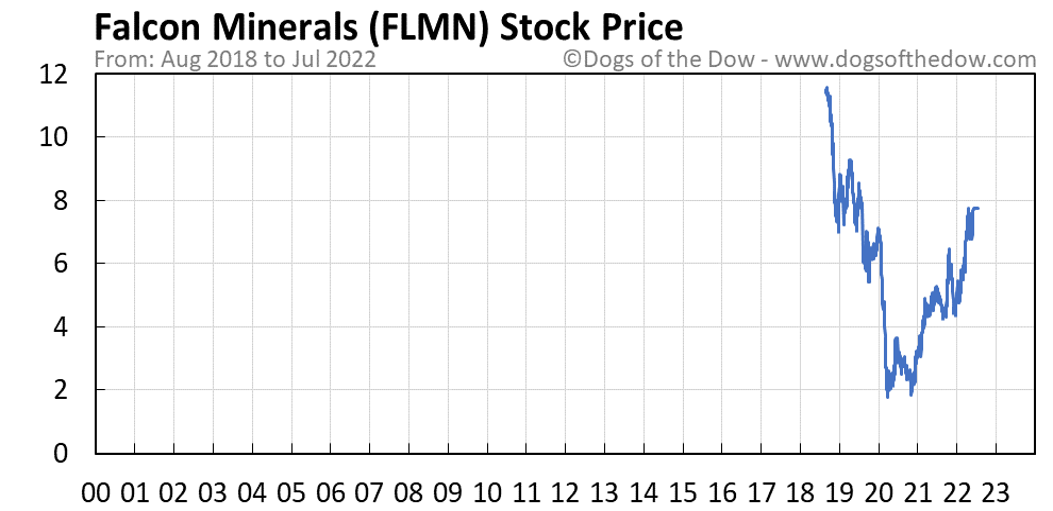 FLMN stock price chart