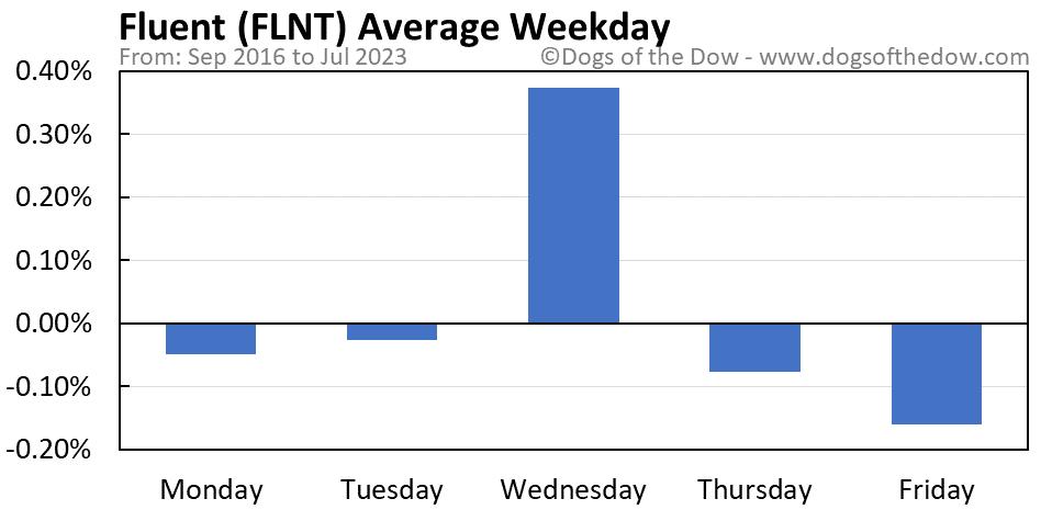 FLNT average weekday chart