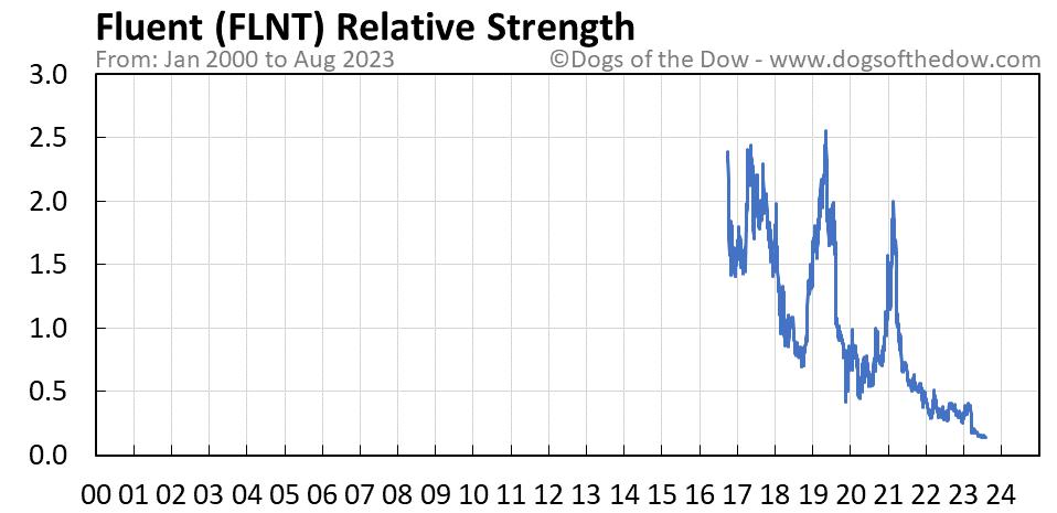 FLNT relative strength chart