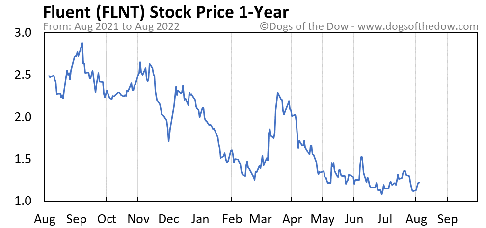 FLNT 1-year stock price chart