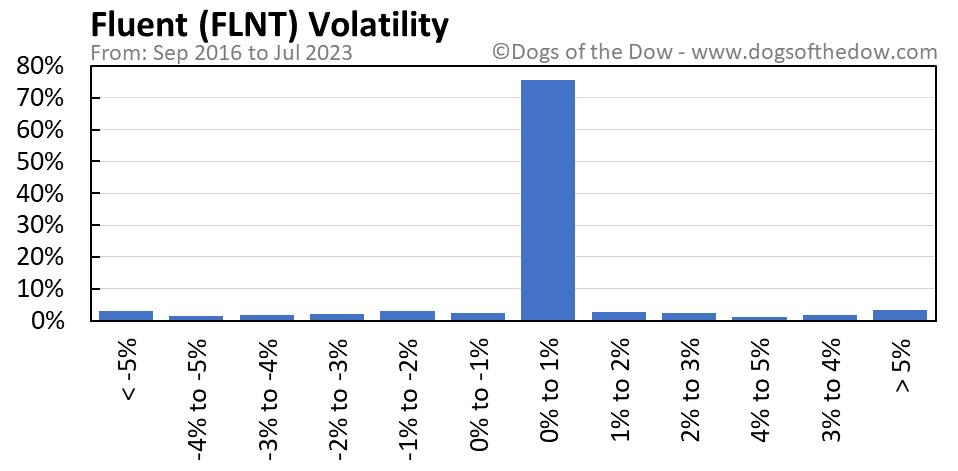 FLNT volatility chart