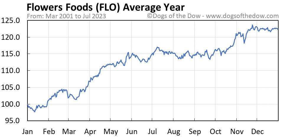 FLO average year chart