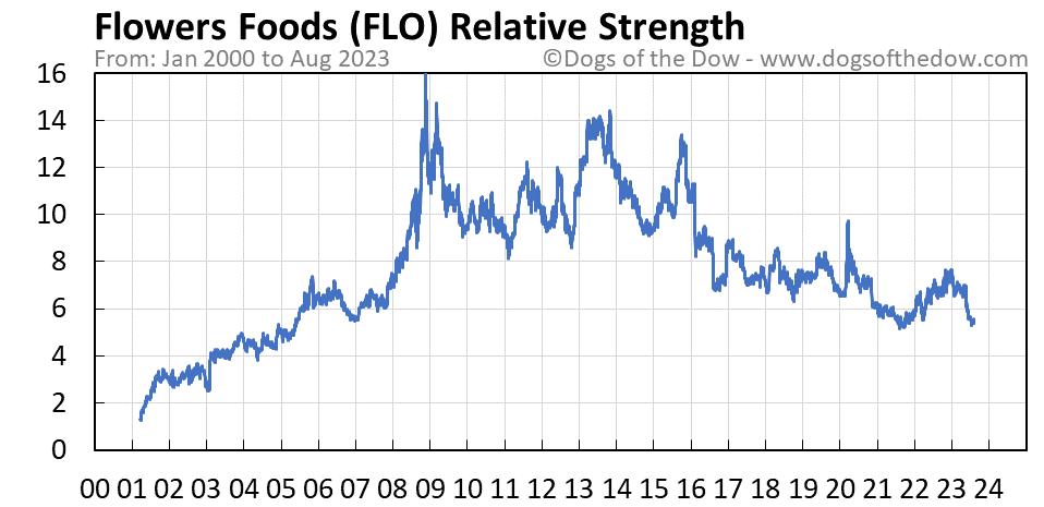 FLO relative strength chart