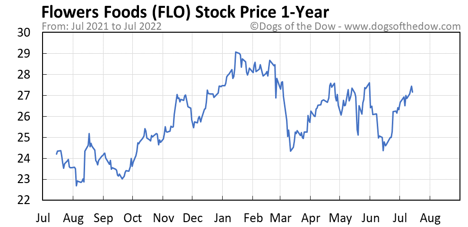 FLO 1-year stock price chart