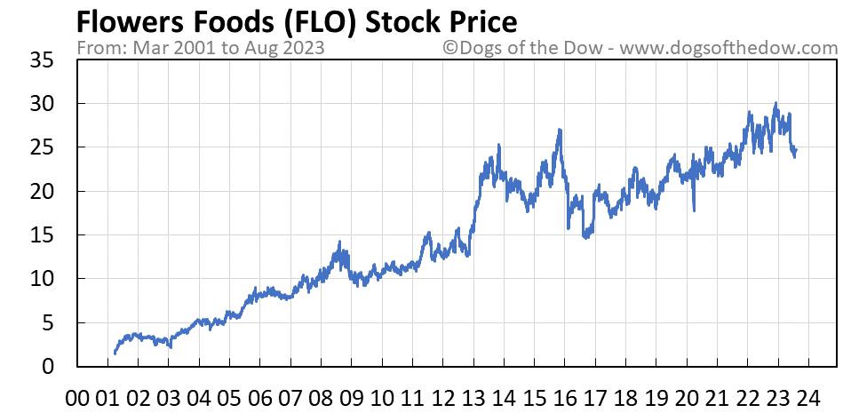 FLO stock price chart