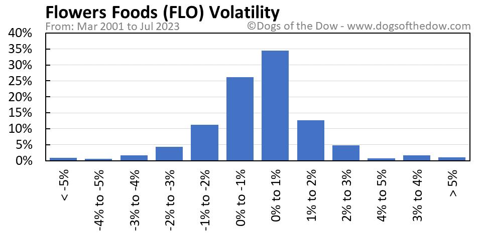 FLO volatility chart