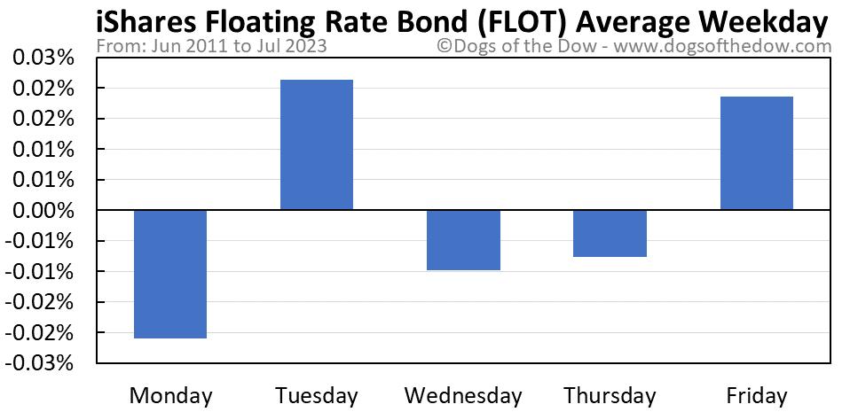FLOT average weekday chart