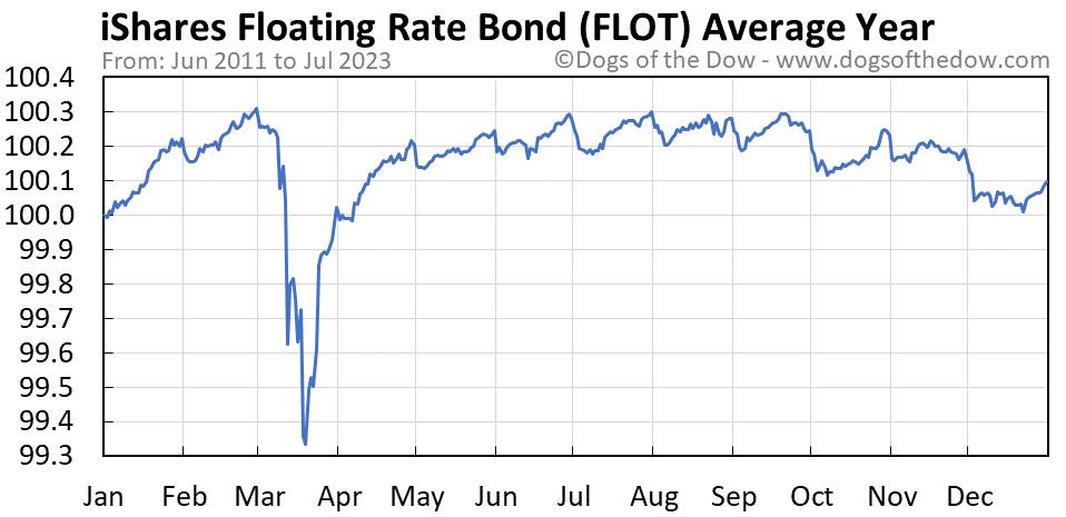 FLOT average year chart