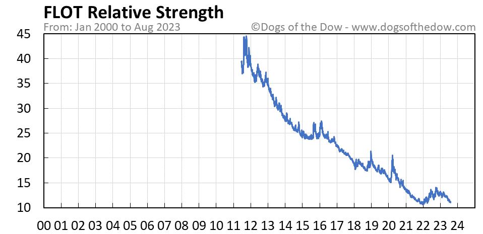 FLOT relative strength chart