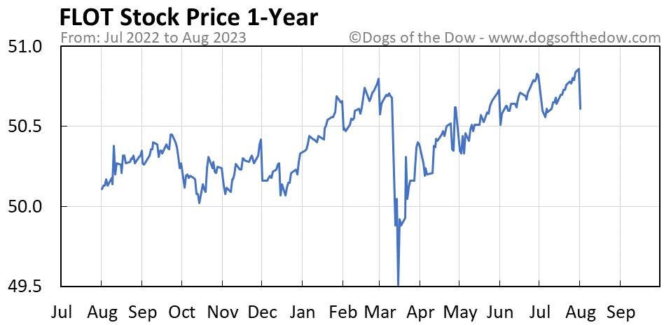 FLOT 1-year stock price chart