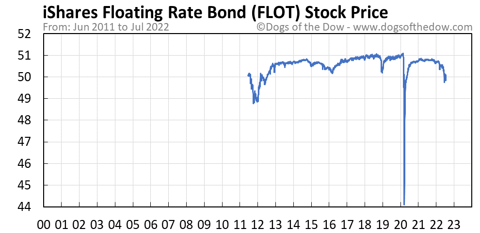 FLOT stock price chart