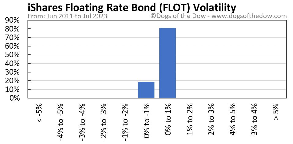 FLOT volatility chart