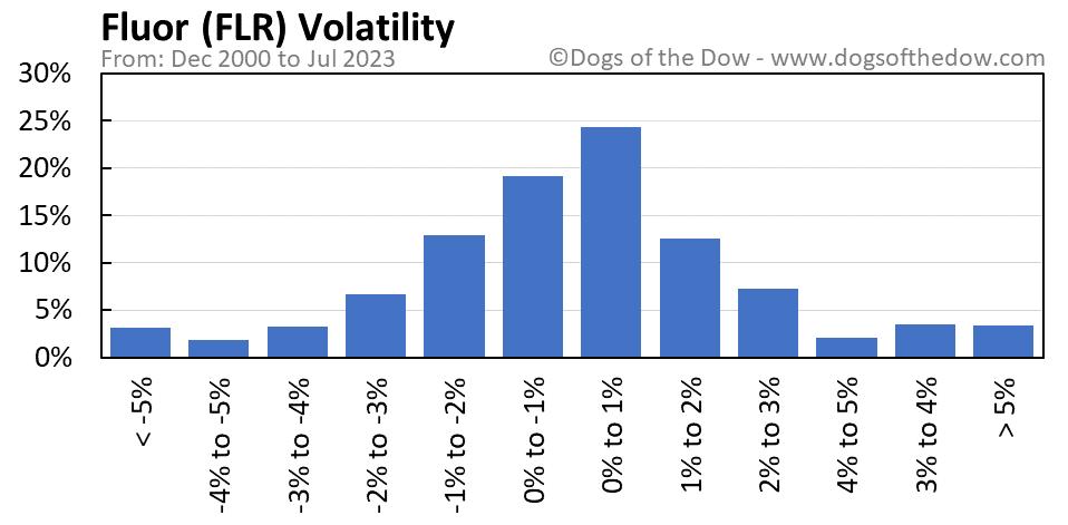 FLR volatility chart