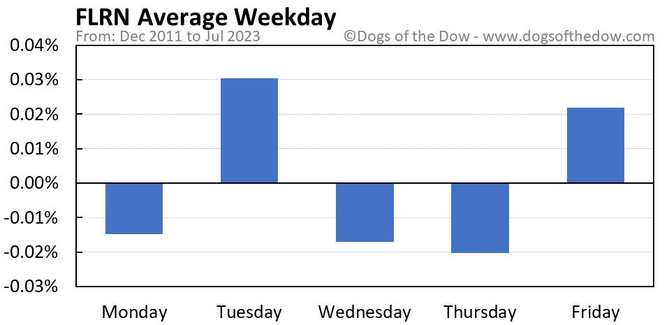 FLRN average weekday chart