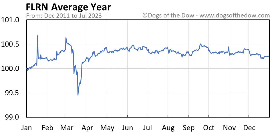 FLRN average year chart
