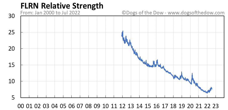 FLRN relative strength chart