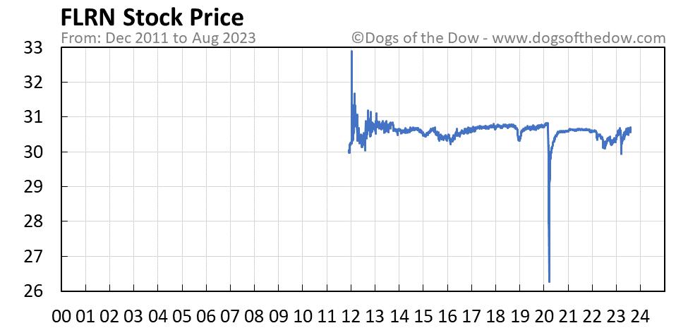 FLRN stock price chart