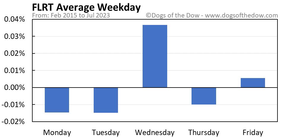 FLRT average weekday chart