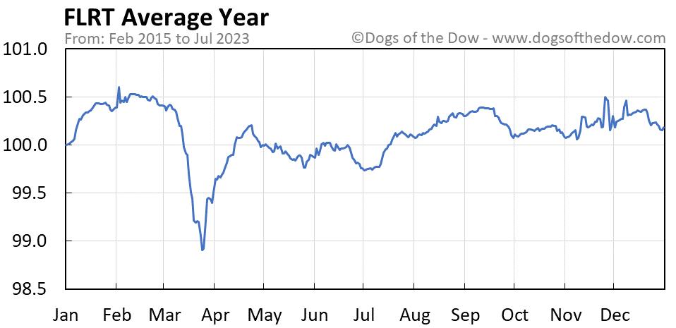 FLRT average year chart