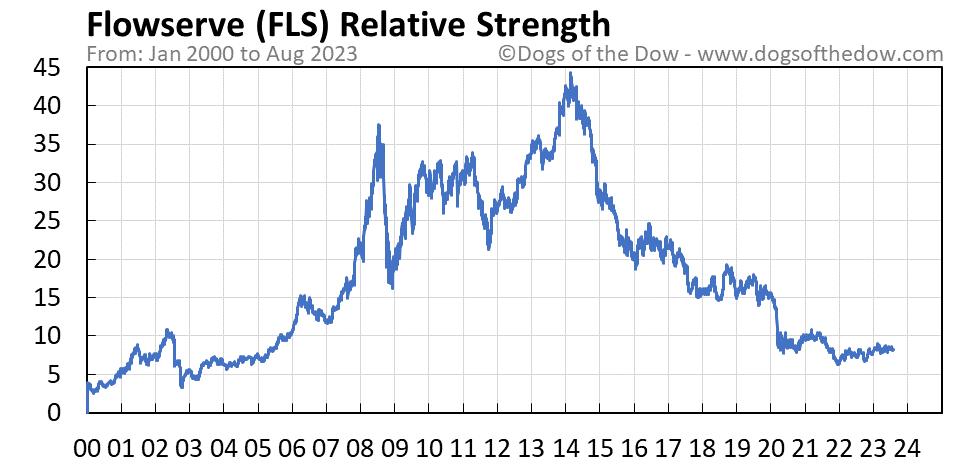 FLS relative strength chart