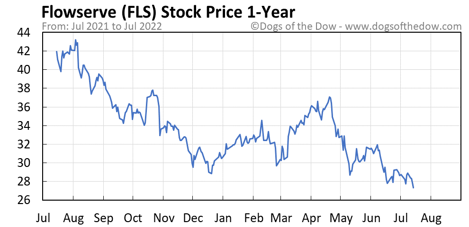 FLS 1-year stock price chart