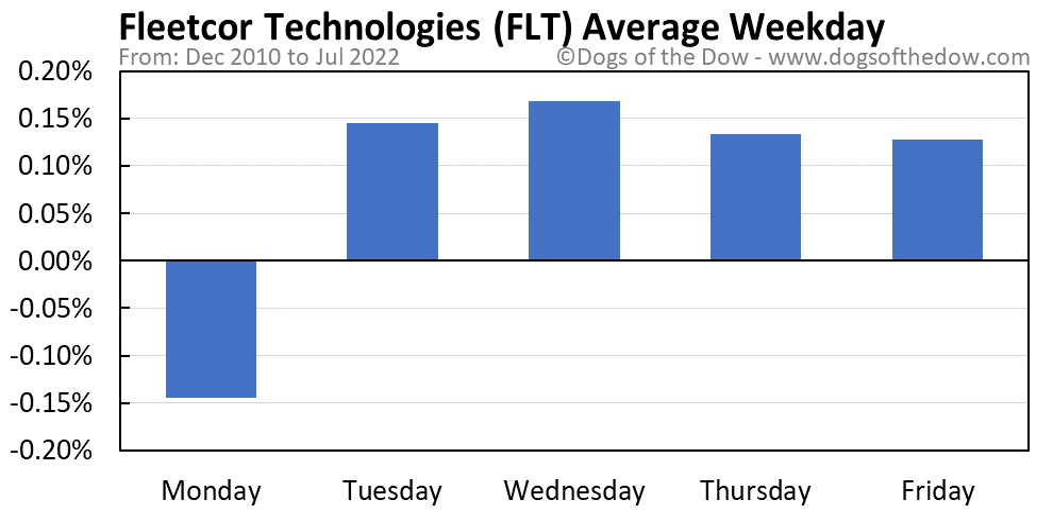 FLT average weekday chart