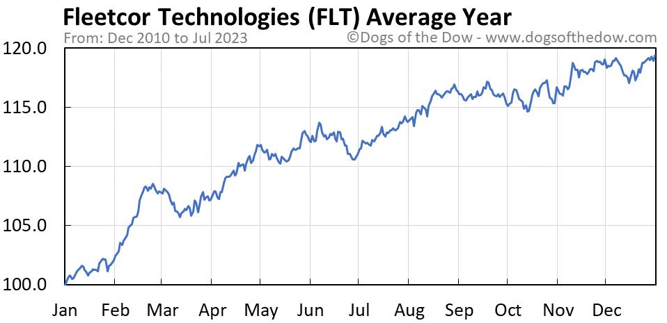 FLT average year chart