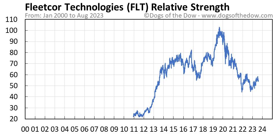 FLT relative strength chart