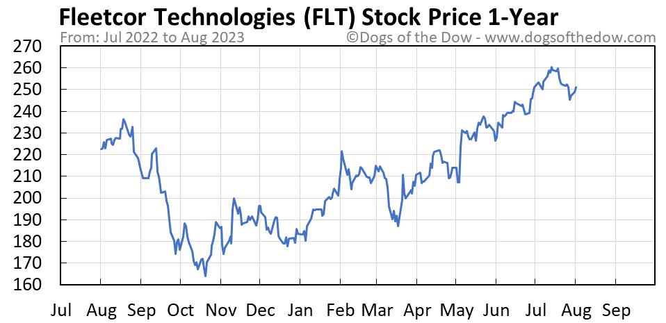 FLT 1-year stock price chart