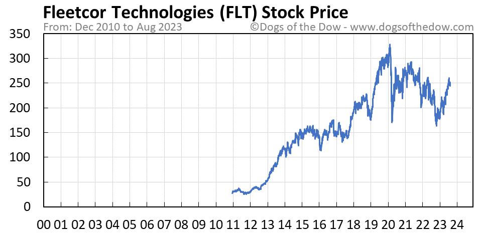 FLT stock price chart