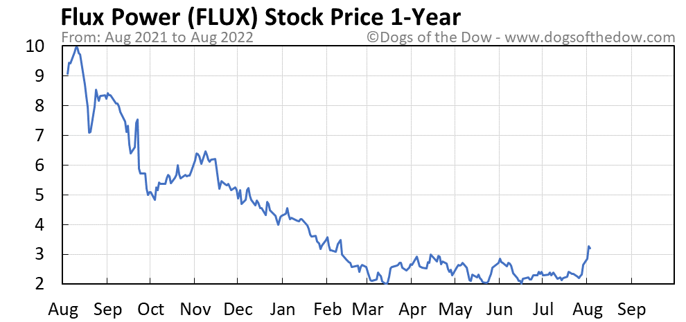 FLUX 1-year stock price chart