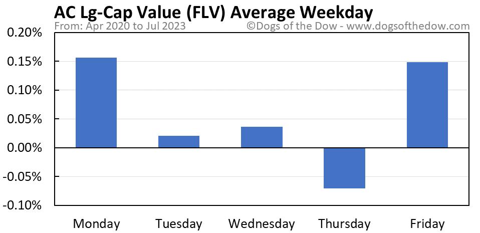 FLV average weekday chart