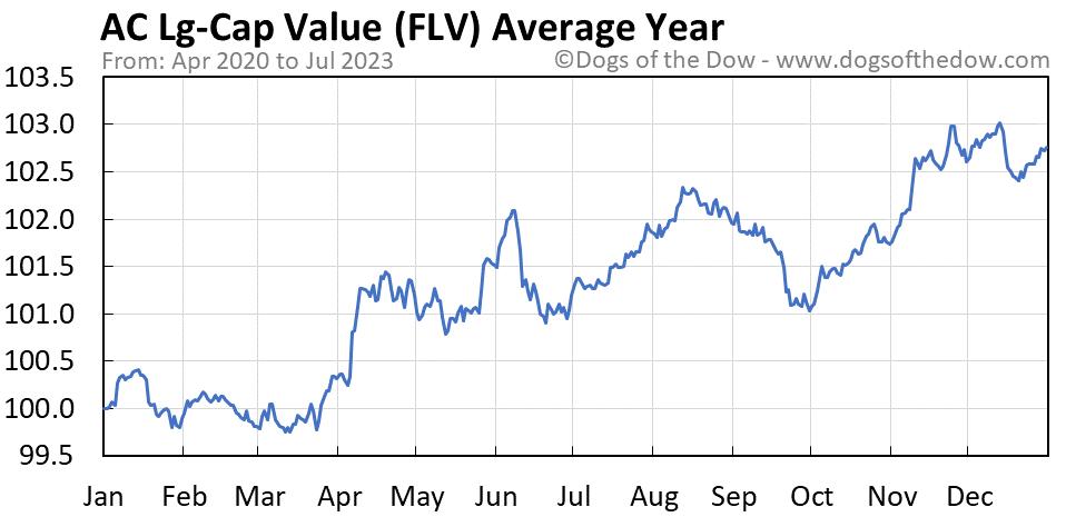FLV average year chart