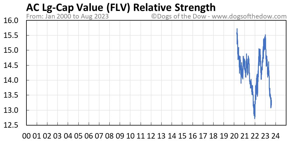 FLV relative strength chart