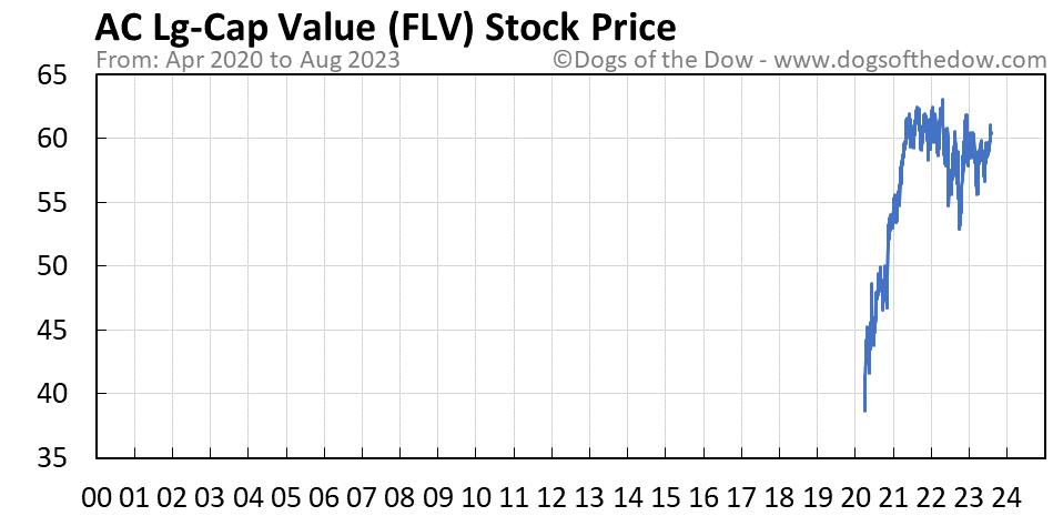 FLV stock price chart