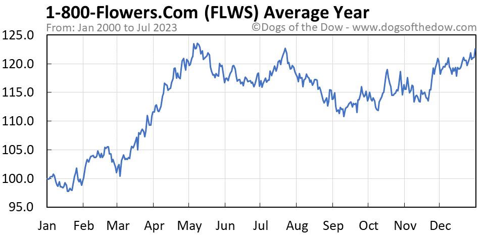 FLWS average year chart