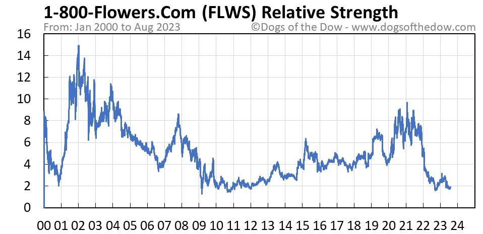 FLWS relative strength chart