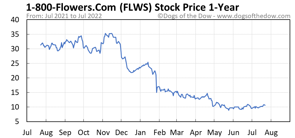 FLWS 1-year stock price chart