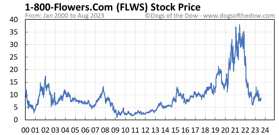 FLWS stock price chart