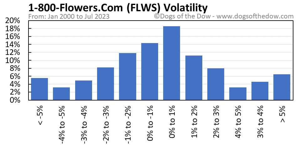 FLWS volatility chart