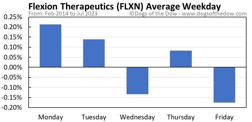 FLXN average weekday chart
